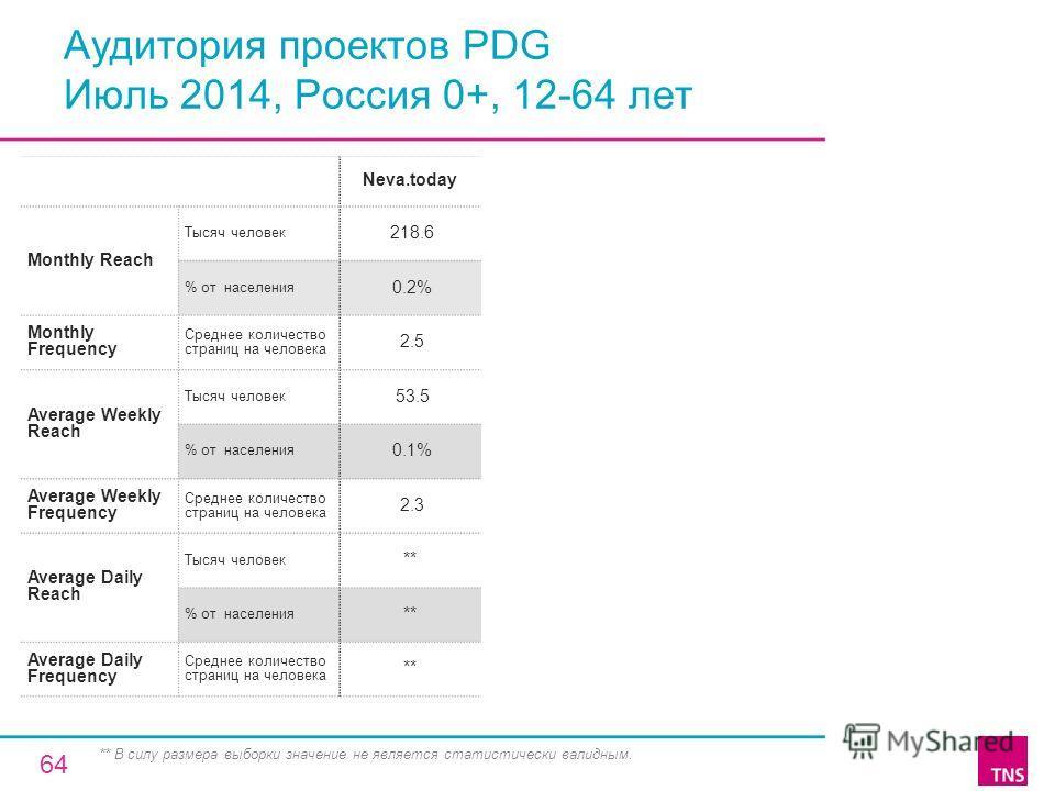 Аудитория проектов PDG Июль 2014, Россия 0+, 12-64 лет Neva.today Monthly Reach Тысяч человек 218.6 % от населения 0.2% Monthly Frequency Среднее количество страниц на человека 2.5 Average Weekly Reach Тысяч человек 53.5 % от населения 0.1% Average W
