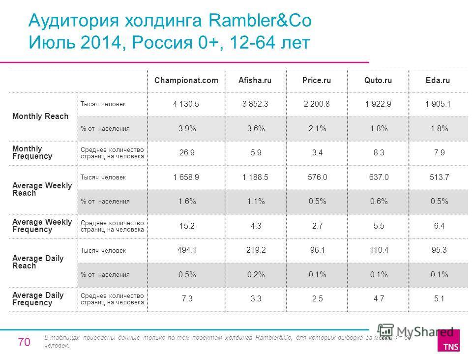 Аудитория холдинга Rambler&Co Июль 2014, Россия 0+, 12-64 лет Championat.comAfisha.ruPrice.ruQuto.ruEda.ru Monthly Reach Тысяч человек 4 130.53 852.32 200.81 922.91 905.1 % от населения 3.9% 3.6% 2.1% 1.8% Monthly Frequency Среднее количество страниц