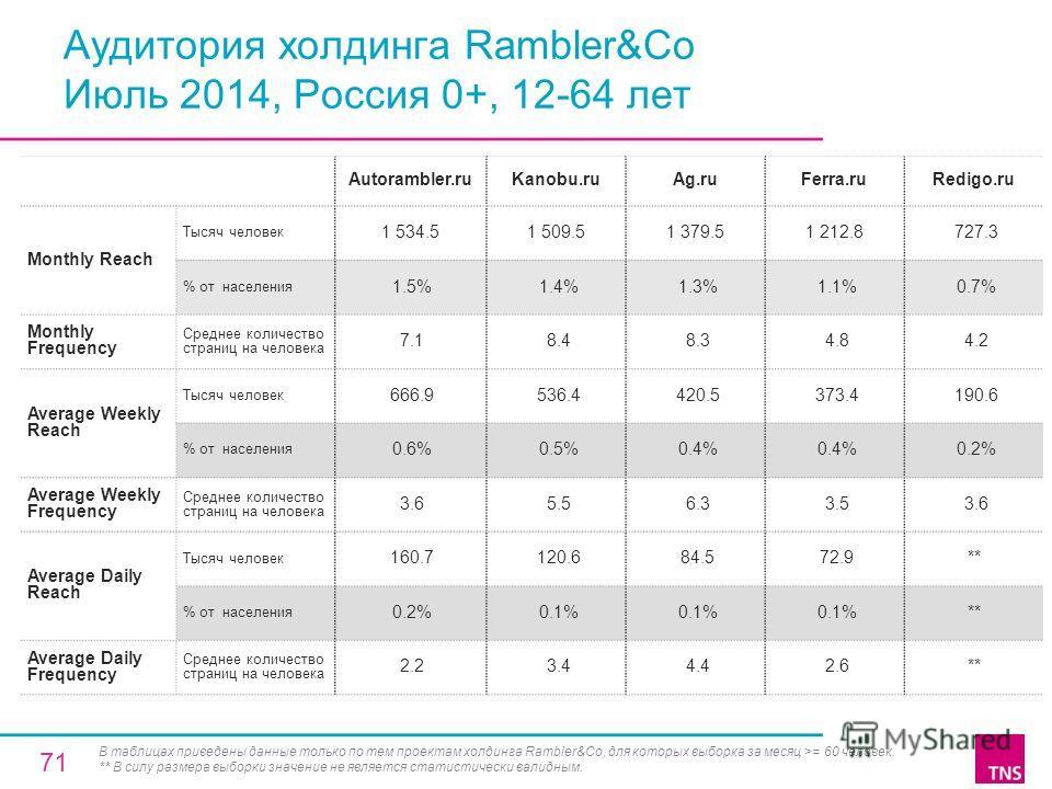 Аудитория холдинга Rambler&Co Июль 2014, Россия 0+, 12-64 лет Autorambler.ruKanobu.ruAg.ruFerra.ruRedigo.ru Monthly Reach Тысяч человек 1 534.51 509.51 379.51 212.8 727.3 % от населения 1.5% 1.4% 1.3% 1.1% 0.7% Monthly Frequency Среднее количество ст