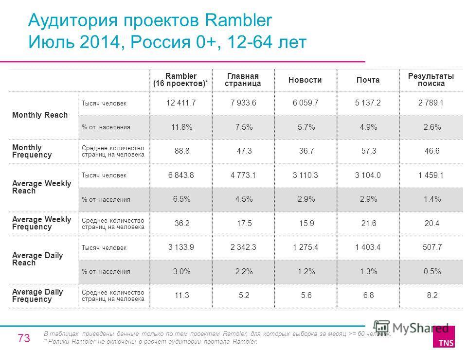 Аудитория проектов Rambler Июль 2014, Россия 0+, 12-64 лет Rambler (16 проектов)* Главная страница Новости Почта Результаты поиска Monthly Reach Тысяч человек 12 411.77 933.66 059.75 137.22 789.1 % от населения 11.8% 7.5% 5.7% 4.9% 2.6% Monthly Frequ