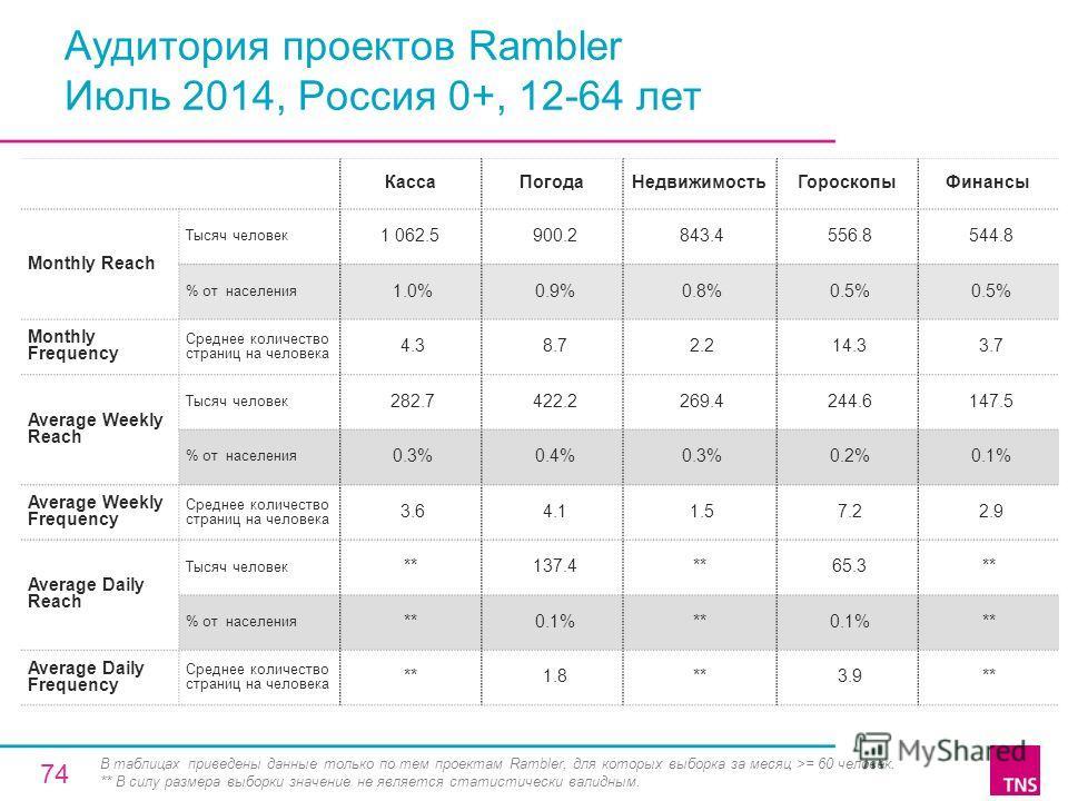 Аудитория проектов Rambler Июль 2014, Россия 0+, 12-64 лет Касса ПогодаНедвижимость ГороскопыФинансы Monthly Reach Тысяч человек 1 062.5 900.2 843.4 556.8 544.8 % от населения 1.0% 0.9% 0.8% 0.5% Monthly Frequency Среднее количество страниц на челове