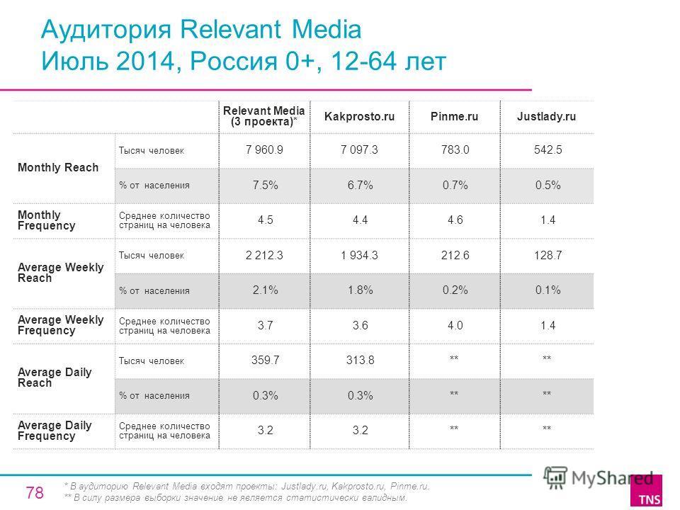 Аудитория Relevant Media Июль 2014, Россия 0+, 12-64 лет Relevant Media (3 проекта)* Kakprosto.ruPinme.ruJustlady.ru Monthly Reach Тысяч человек 7 960.97 097.3 783.0 542.5 % от населения 7.5% 6.7% 0.7% 0.5% Monthly Frequency Среднее количество страни