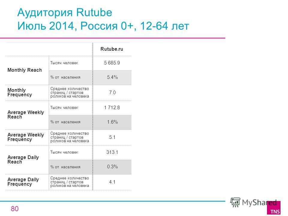 Аудитория Rutube Июль 2014, Россия 0+, 12-64 лет Rutube.ru Monthly Reach Тысяч человек 5 685.9 % от населения 5.4% Monthly Frequency Среднее количество страниц / стартов роликов на человека 7.0 Average Weekly Reach Тысяч человек 1 712.8 % от населени