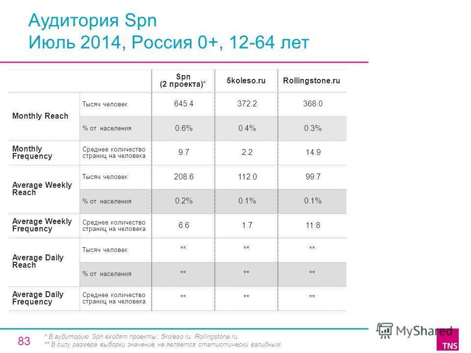 Аудитория Spn Июль 2014, Россия 0+, 12-64 лет Spn (2 проекта)* 5koleso.ruRollingstone.ru Monthly Reach Тысяч человек 645.4 372.2 368.0 % от населения 0.6% 0.4% 0.3% Monthly Frequency Среднее количество страниц на человека 9.7 2.2 14.9 Average Weekly