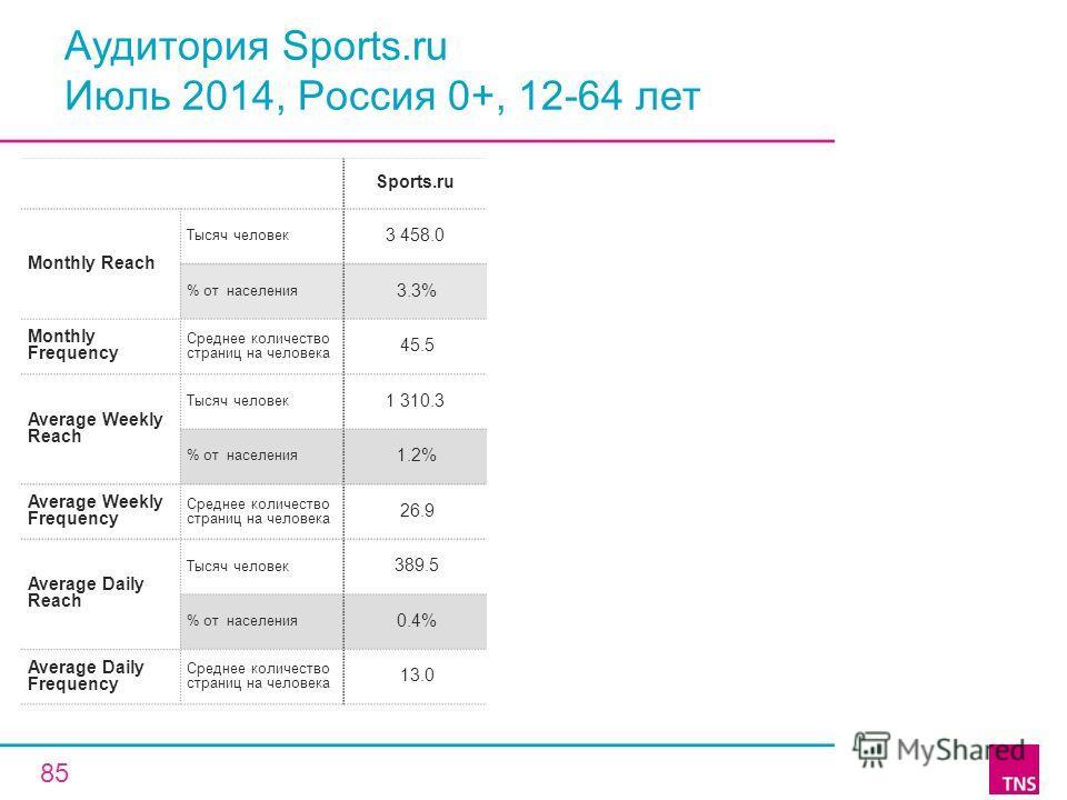Аудитория Sports.ru Июль 2014, Россия 0+, 12-64 лет Sports.ru Monthly Reach Тысяч человек 3 458.0 % от населения 3.3% Monthly Frequency Среднее количество страниц на человека 45.5 Average Weekly Reach Тысяч человек 1 310.3 % от населения 1.2% Average