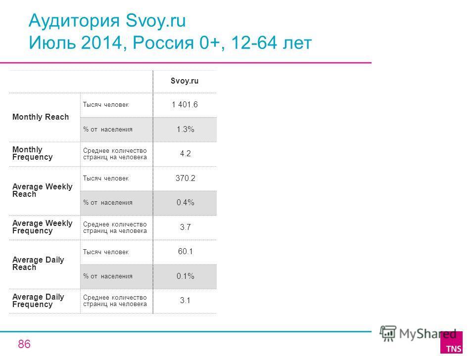 Аудитория Svoy.ru Июль 2014, Россия 0+, 12-64 лет Svoy.ru Monthly Reach Тысяч человек 1 401.6 % от населения 1.3% Monthly Frequency Среднее количество страниц на человека 4.2 Average Weekly Reach Тысяч человек 370.2 % от населения 0.4% Average Weekly