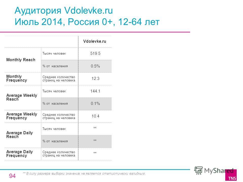 Аудитория Vdolevke.ru Июль 2014, Россия 0+, 12-64 лет Vdolevke.ru Monthly Reach Тысяч человек 519.5 % от населения 0.5% Monthly Frequency Среднее количество страниц на человека 12.3 Average Weekly Reach Тысяч человек 144.1 % от населения 0.1% Average