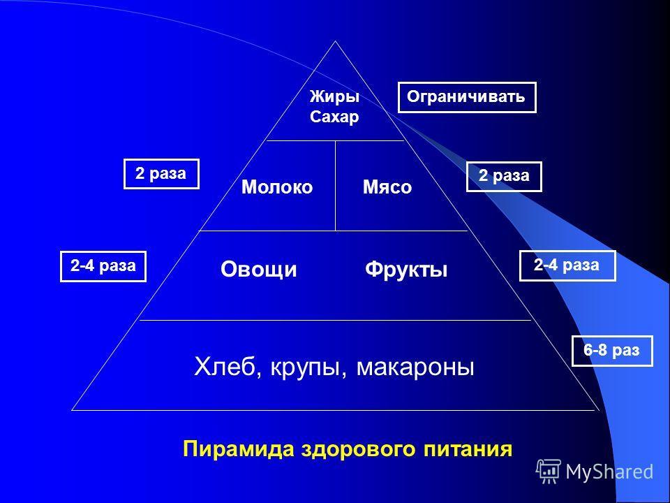 Пирамида здорового питания Хлеб, крупы, макароны Овощи Фрукты Молоко Мясо Жиры Сахар 6-8 раз 2-4 раза 2 раза Ограничивать 2-4 раза 2 раза