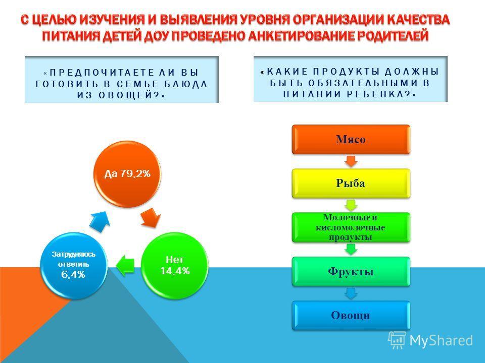 «ПРЕДПОЧИТАЕТЕ ЛИ ВЫ ГОТОВИТЬ В СЕМЬЕ БЛЮДА ИЗ ОВОЩЕЙ?» Да 79,2% Нет 14,4% Затрудняюсь ответить 6,4% «КАКИЕ ПРОДУКТЫ ДОЛЖНЫ БЫТЬ ОБЯЗАТЕЛЬНЫМИ В ПИТАНИИ РЕБЕНКА?» Мясо Рыба Молочные и кисломолочные продукты Фрукты Овощи