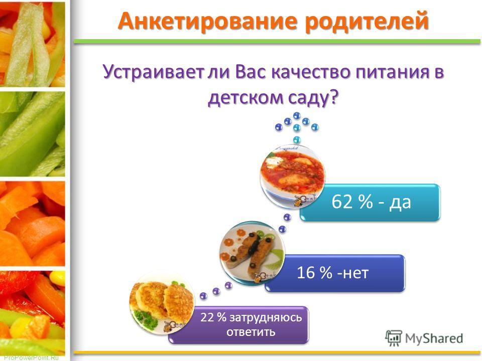 ProPowerPoint.Ru Анкетирование родителей Устраивает ли Вас качество питания в детском саду? 22 % затрудняюсь ответить 16 % -нет 62 % - да