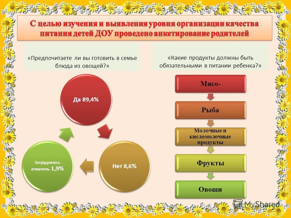 FokinaLida.75@mail.ru «Предпочитаете ли вы готовить в семье блюда из овощей?» Да 89,4% Нет 8,6% Затрудняюсь ответить 1,9% «Какие продукты должны быть обязательными в питании ребенка?» Мясо-Рыба Молочные и кисломолочные продукты Фрукты Овощи