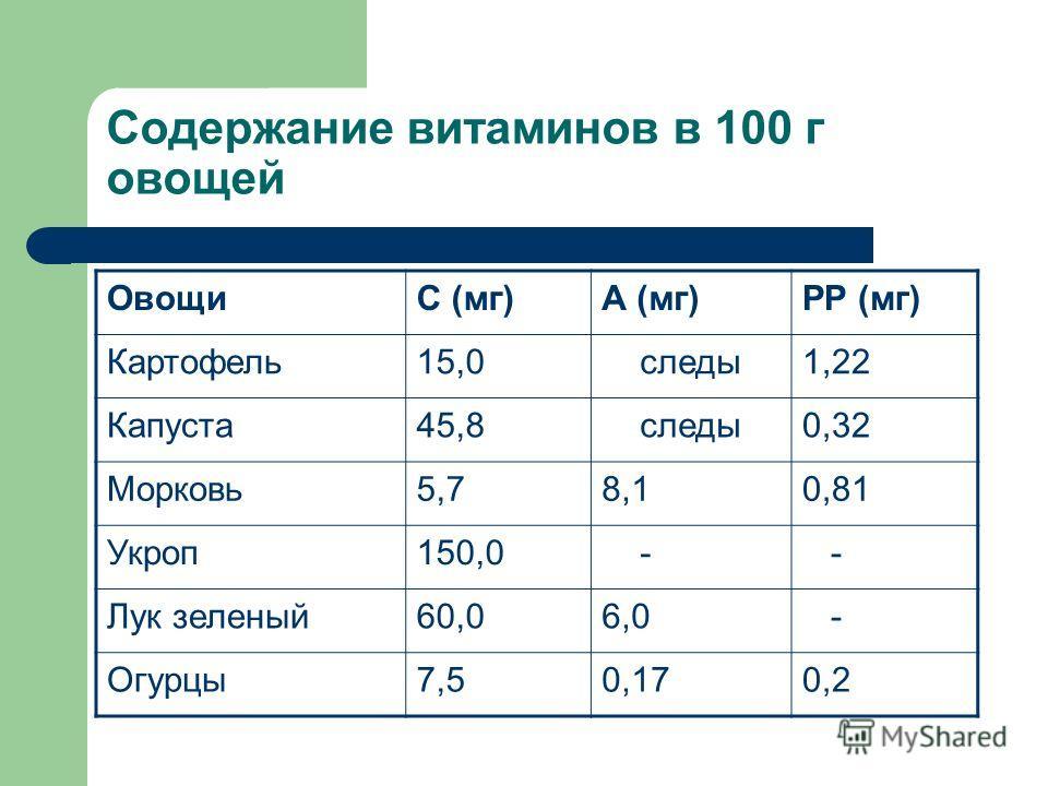 Содержание витаминов в 100 г овощей ОвощиС (мг)А (мг)РР (мг) Картофель 15,0 следы 1,22 Капуста 45,8 следы 0,32 Морковь 5,78,10,81 Укроп 150,0 - - Лук зеленый 60,06,0 - Огурцы 7,50,170,2