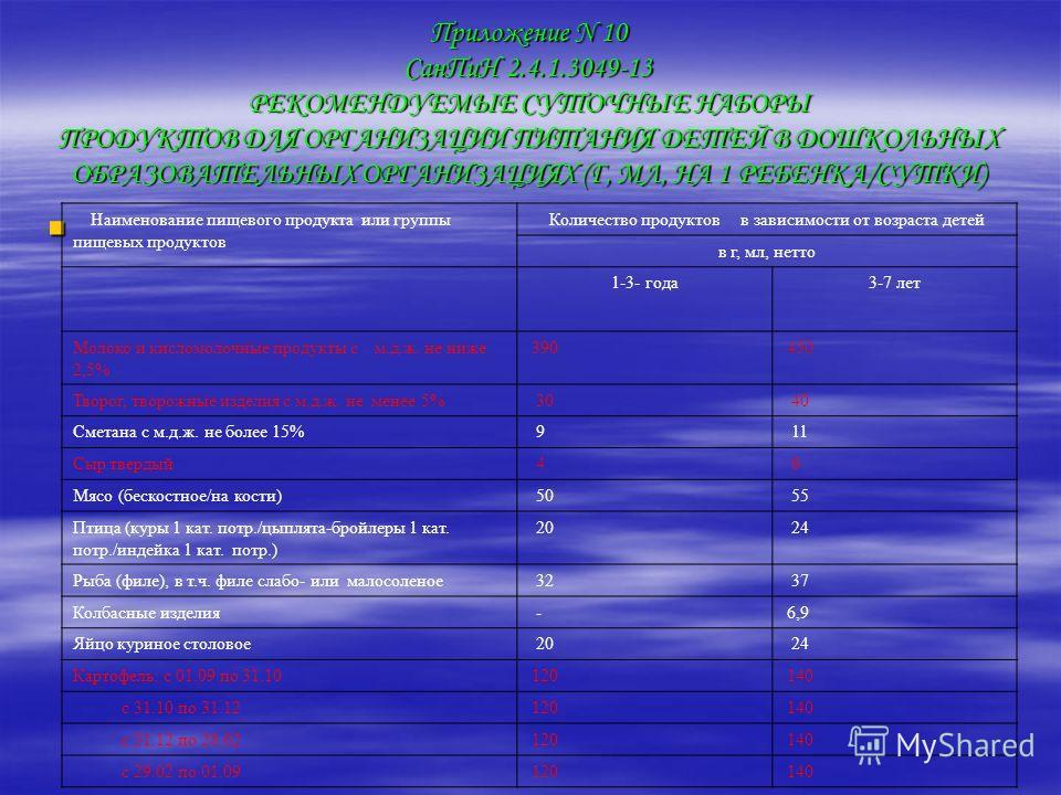 Приложение N 10 Сан ПиН 2.4.1.3049-13 РЕКОМЕНДУЕМЫЕ СУТОЧНЫЕ НАБОРЫ ПРОДУКТОВ ДЛЯ ОРГАНИЗАЦИИ ПИТАНИЯ ДЕТЕЙ В ДОШКОЛЬНЫХ ОБРАЗОВАТЕЛЬНЫХ ОРГАНИЗАЦИЯХ (Г, МЛ, НА 1 РЕБЕНКА/СУТКИ) Наименование пищевого продукта или группы пищевых продуктов Количество п