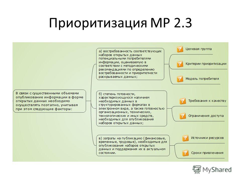 Приоритизация МР 2.3