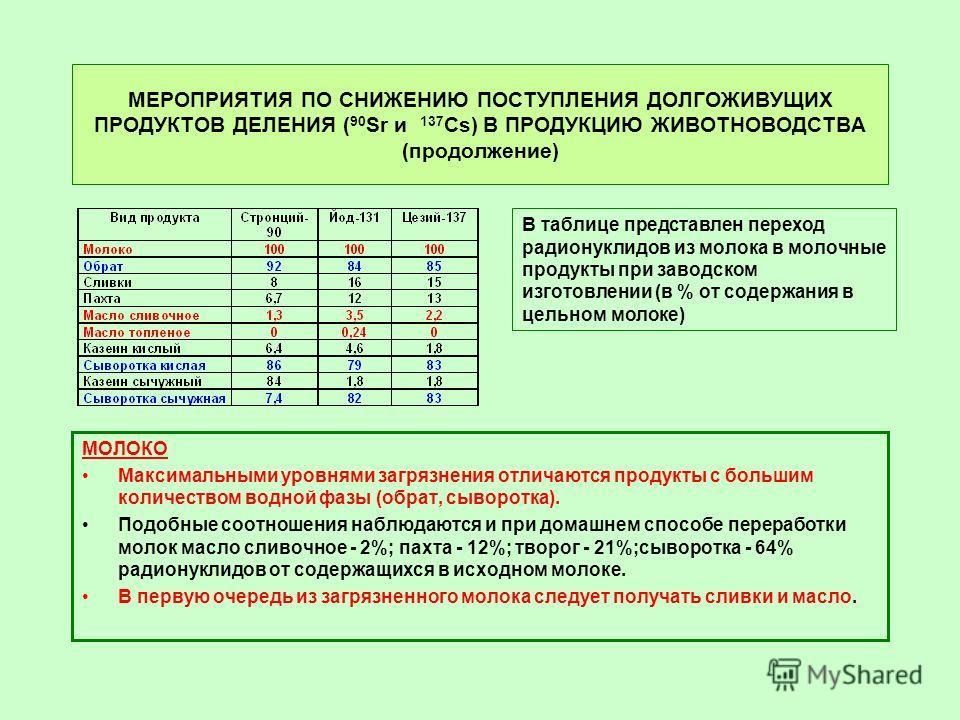МЕРОПРИЯТИЯ ПО СНИЖЕНИЮ ПОСТУПЛЕНИЯ ДОЛГОЖИВУЩИХ ПРОДУКТОВ ДЕЛЕНИЯ ( 90 Sr и 137 Cs) В ПРОДУКЦИЮ ЖИВОТНОВОДСТВА (продолжение) МОЛОКО Максимальными уровнями загрязнения отличаются продукты с большим количеством водной фазы (обрат, сыворотка). Подобные