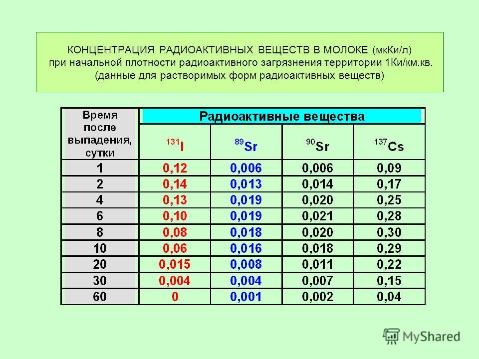 КОНЦЕНТРАЦИЯ РАДИОАКТИВНЫХ ВЕЩЕСТВ В МОЛОКЕ (мк Ки/л) при начальной плотности радиоактивного загрязнения территории 1Ки/км.кв. (данные для растворимых форм радиоактивных веществ)