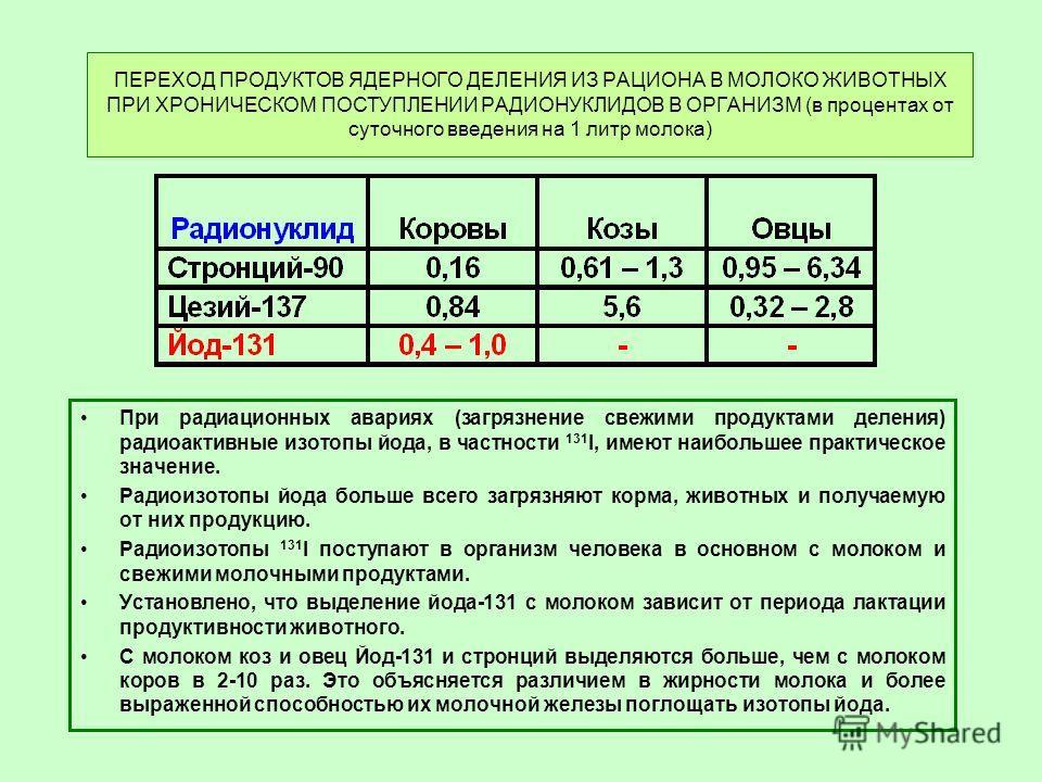ПЕРЕХОД ПРОДУКТОВ ЯДЕРНОГО ДЕЛЕНИЯ ИЗ РАЦИОНА В МОЛОКО ЖИВОТНЫХ ПРИ ХРОНИЧЕСКОМ ПОСТУПЛЕНИИ РАДИОНУКЛИДОВ В ОРГАНИЗМ (в процентах от суточного введения на 1 литр молока) При радиационных авариях (загрязнение свежими продуктами деления) радиоактивные