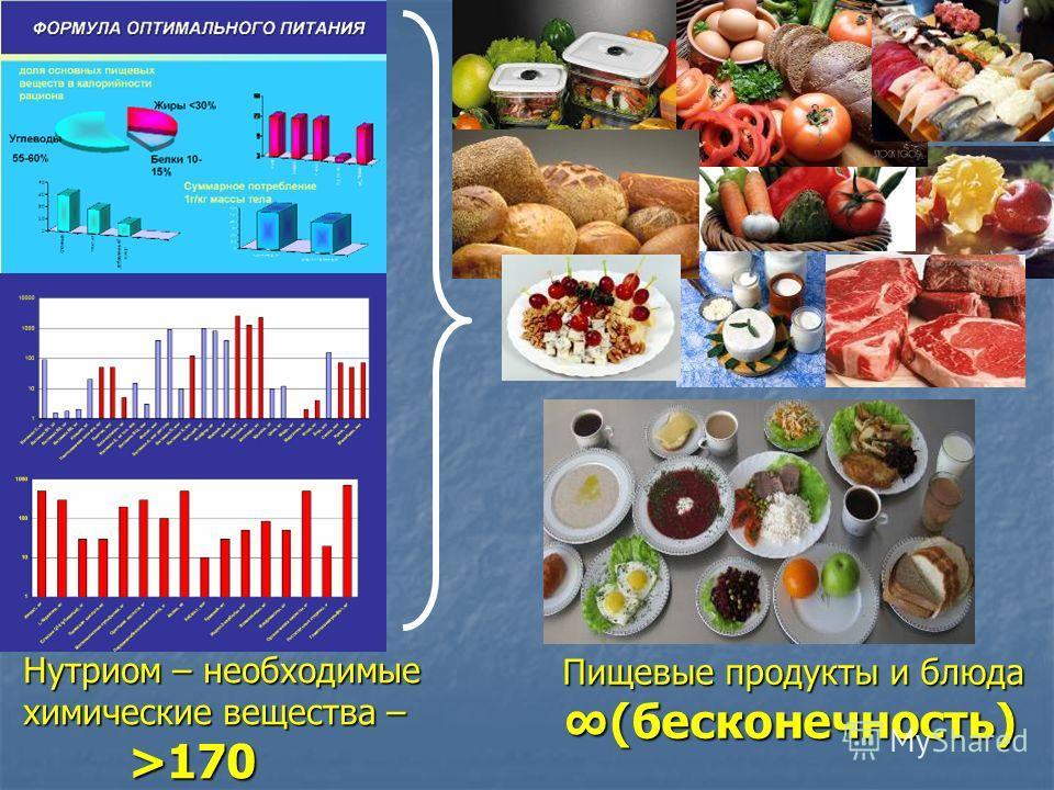 Нутриом – необходимые химические вещества – >170 Пищевые продукты и блюда (бесконечность)