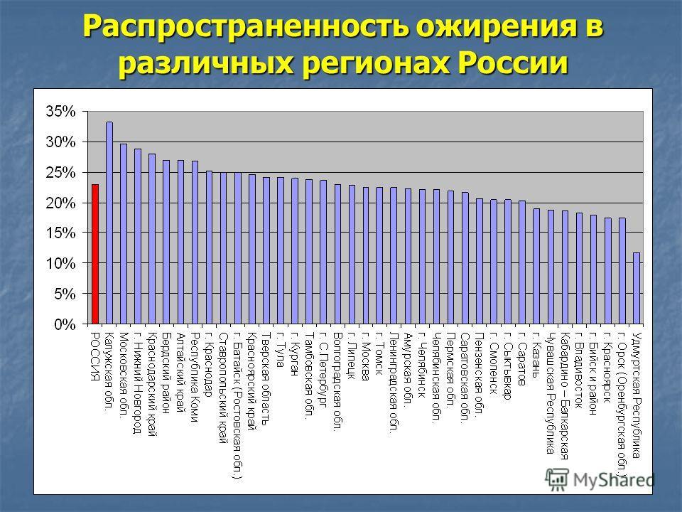 Распространенность ожирения в различных регионах России