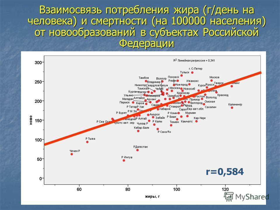 Взаимосвязь потребления жира (г/день на человека) и смертности (на 100000 населения) от новообразований в субъектах Российской Федерации r=0,584