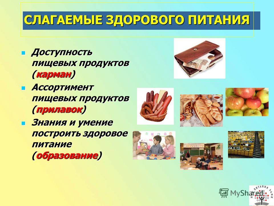 СЛАГАЕМЫЕ ЗДОРОВОГО ПИТАНИЯ Доступность пищевых продуктов (карман) Доступность пищевых продуктов (карман) Ассортимент пищевых продуктов (прилавок) Ассортимент пищевых продуктов (прилавок) Знания и умение построить здоровое питание (образование) Знани