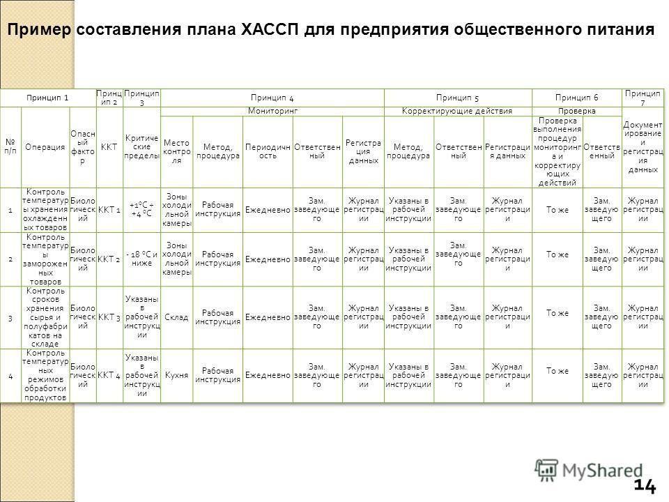Пример составления плана ХАССП для предприятия общественного питания 14