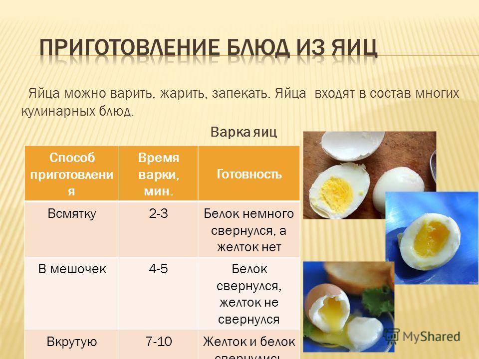 Яйца можно варить, жарить, запекать. Яйца входят в состав многих кулинарных блюд. Варка яиц Способ приготовлени я Время варки, мин. Готовность Всмятку 2-3Белок немного свернулся, а желток нет В мешочек 4-5Белок свернулся, желток не свернулся Вкрутую