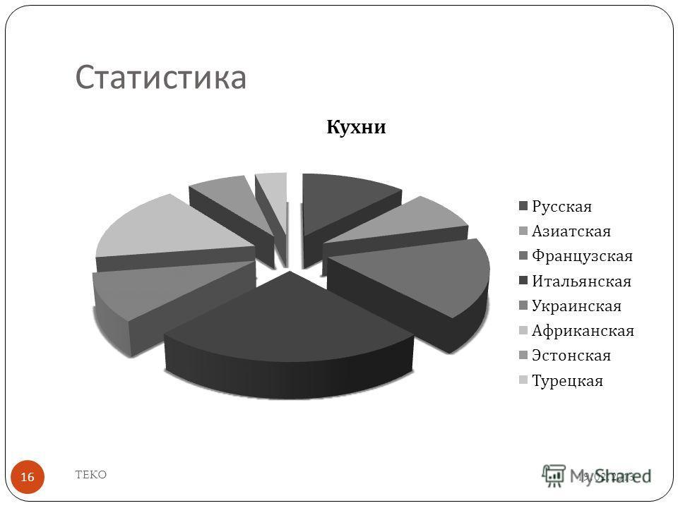 Статистика 19.02.2013 TEKO 16