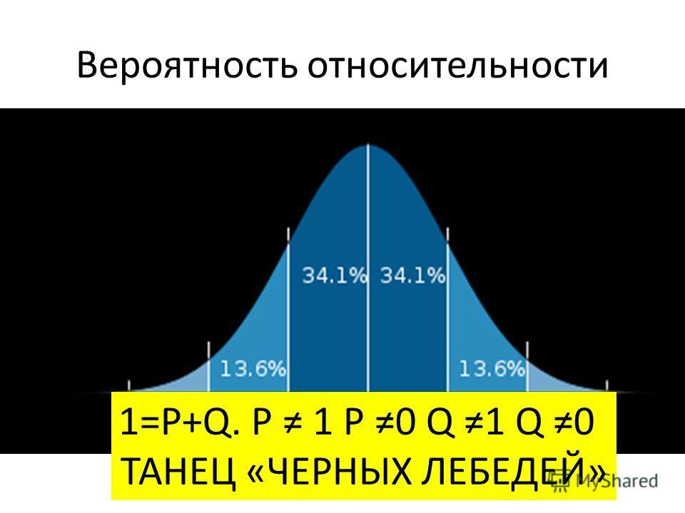 Вероятность относительности 1=P+Q. P 1 P 0 Q 1 Q 0 ТАНЕЦ «ЧЕРНЫХ ЛЕБЕДЕЙ»