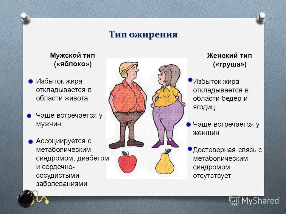 Тип ожирения Мужской тип (« яблоко ») Избыток жира откладывается в области живота Чаще встречается у мужчин Ассоциируется с метаболическим синдромом, диабетом и сердечно - сосудистыми заболеваниями Женский тип (« груша ») Избыток жира откладывается в