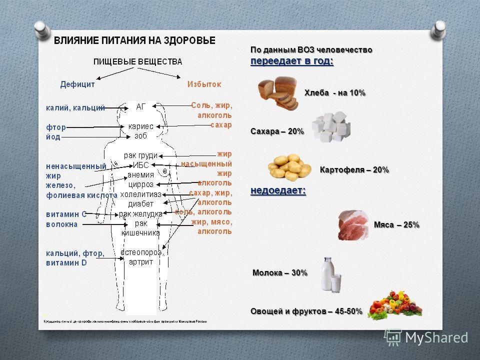 По данным ВОЗ человечество переедает в год : Хлеба - на 10% Хлеба - на 10% Сахара – 20% Картофеля – 20% Картофеля – 20% недоедает : Мяса – 25% Мяса – 25% Молока – 30% Молока – 30% Овощей и фруктов – 45-50%