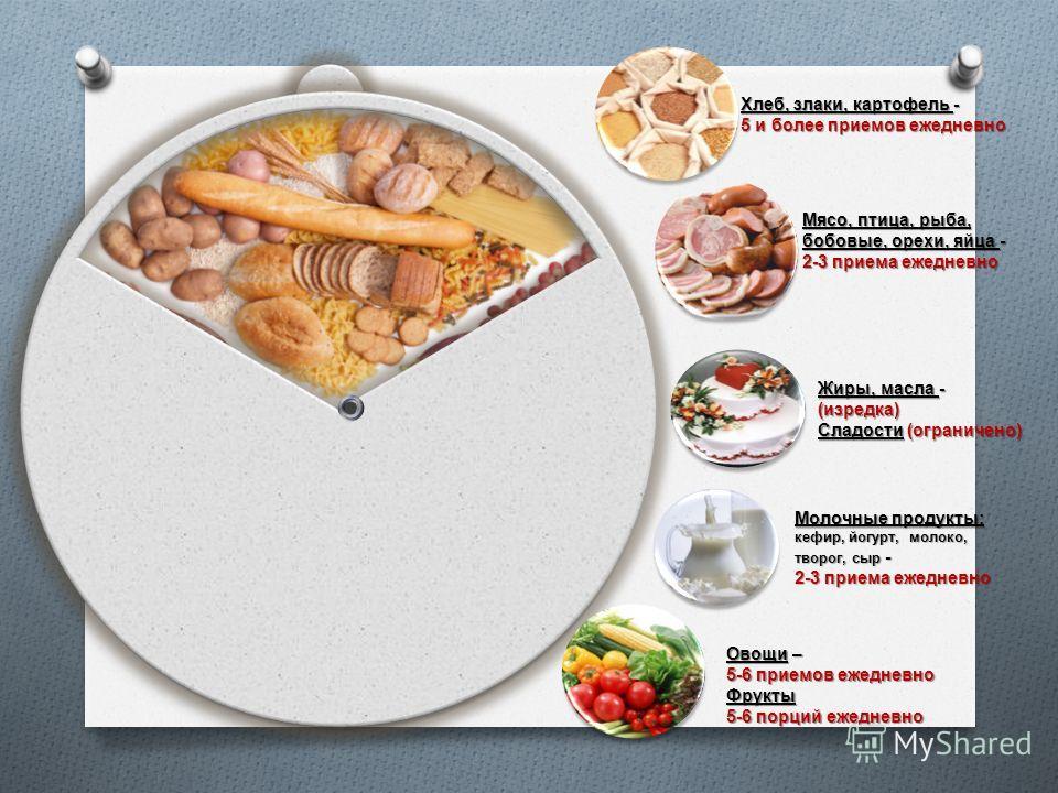 Хлеб, злаки, картофель - 5 и более приемов ежедневно Мясо, птица, рыба, бобовые, орехи, яйца - 2-3 приема ежедневно Жиры, масла - (изредка) Сладости (ограничено) Молочные продукты: кефир, йогурт, молоко, творог, сыр - 2-3 приема ежедневно Овощи – 5-6