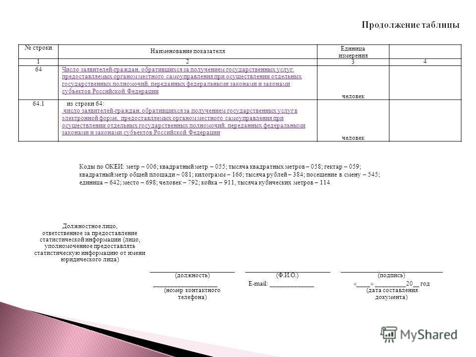 строки Наименование показателя Единица измерения 12 3 4 6464Число заявителей-граждан, обратившихся за получением государственных услуг, предоставляемых органом местного самоуправления при осуществлении отдельных государственных полномочий, переданных