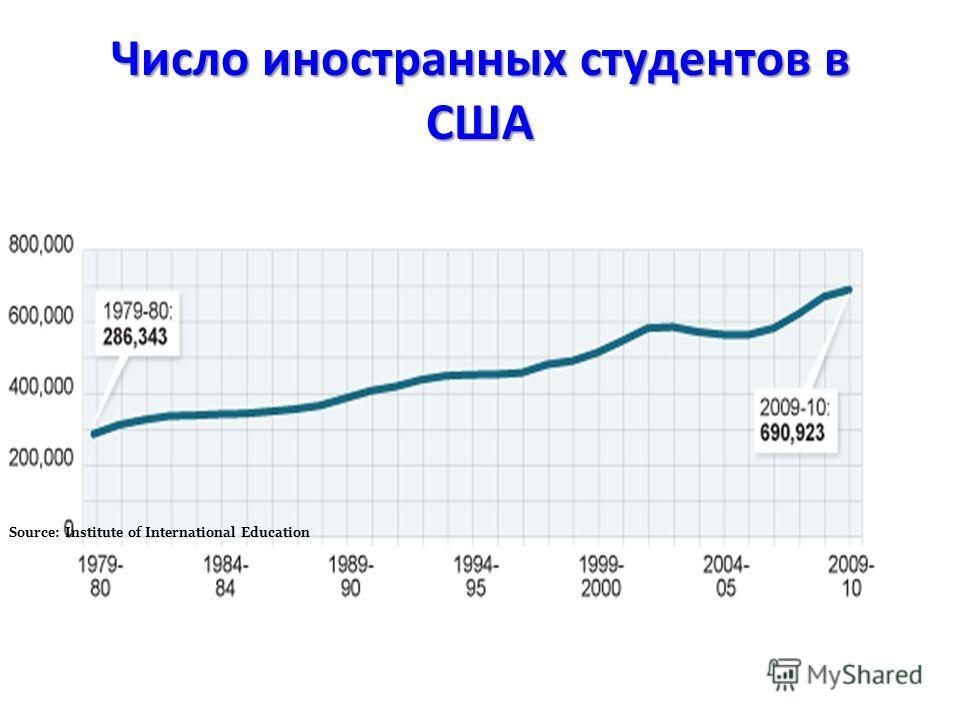 Число иностранных студентов в США Source: Institute of International Education