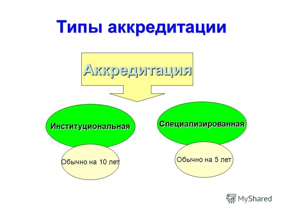 Типы аккредитации Аккредитация Институциональная Специализированная Обычно на 10 лет Обычно на 5 лет
