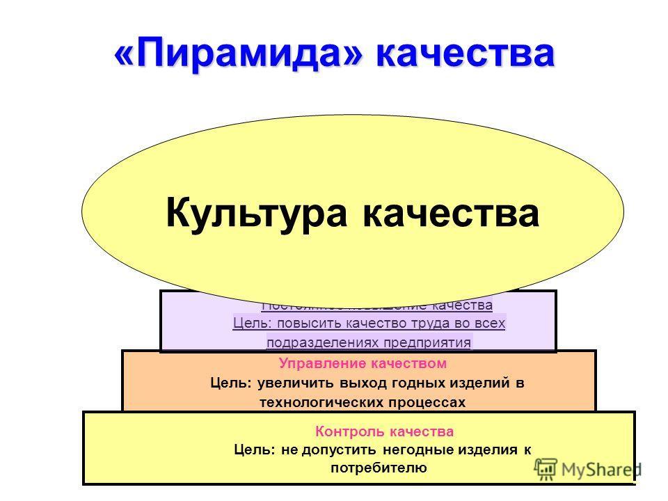 «Пирамида» качества Контроль качества Цель: не допустить негодные изделия к потребителю Управление качеством Цель: увеличить выход годных изделий в технологических процессах Постоянное повышение качества Цель: повысить качество труда во всех подразде