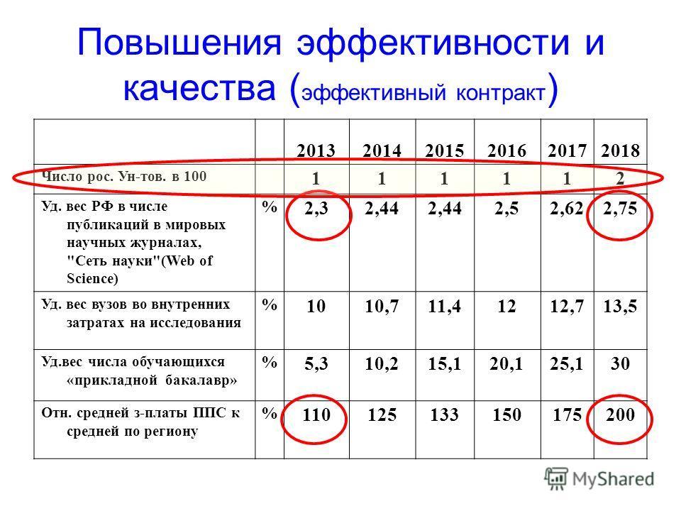 Повышения эффективности и качества ( эффективный контракт ) 201320142015201620172018 Число рос. Ун-тов. в 100 111112 Уд. вес РФ в числе публикаций в мировых научных журналах,