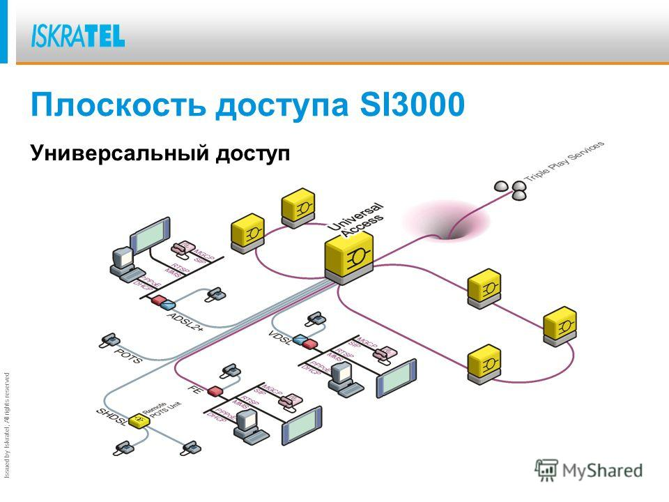 Issued by Iskratel; All rights reserved Плоскость доступа SI3000 Универсальный доступ