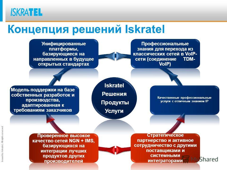 Issued by Iskratel; All rights reserved Iskratel Решения Продукты Услуги Профессиональные знания для перехода из классических сетей в VoIP- сети (соединение TDM- VoIP) Качественные профессиональные услуги с отличным знанием IP Модель поддержки на баз