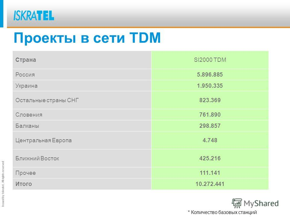 Issued by Iskratel; All rights reserved Проекты в сети TDM СтранаSI2000 TDM Россия 5.896.885 Украина 1.950.335 Oстальные страны СНГ823.369 Словения 761.890 Балканы 298.857 Центральная Европа 4.748 Ближний Восток 425.216 Прочее 111.141 Итого 10.272.44