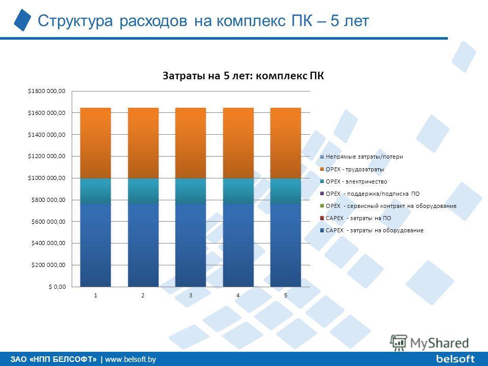 ЗАО «НПП БЕЛСОФТ»   www.belsoft.by Структура расходов на комплекс ПК – 5 лет