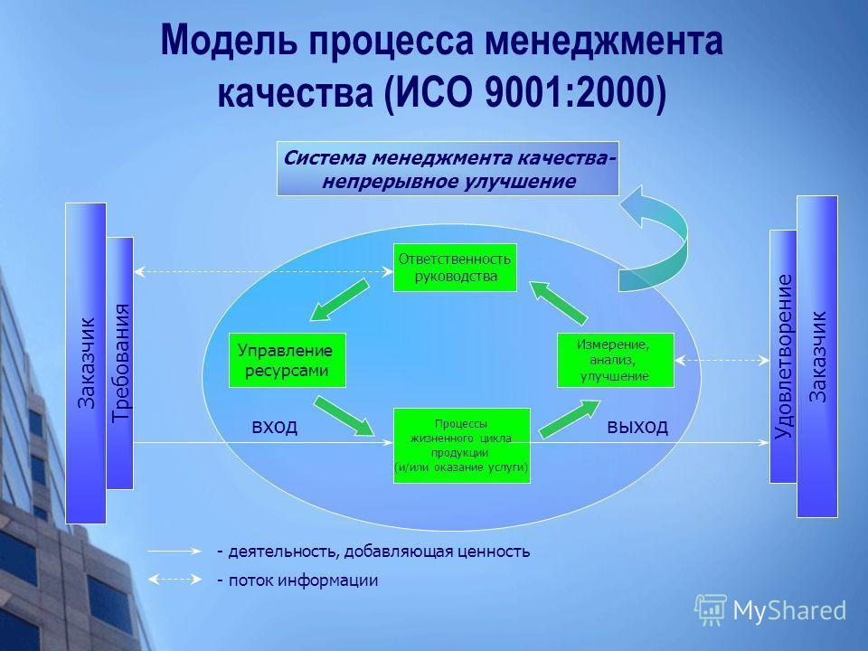 Модель процесса менеджмента качества (ИСО 9001:2000) Система менеджмента качества- непрерывное улучшение Ответственность руководства Процессы жизненного цикла продукции (и/или оказание услуги) Измерение, анализ, улучшение Управление ресурсами Заказчи