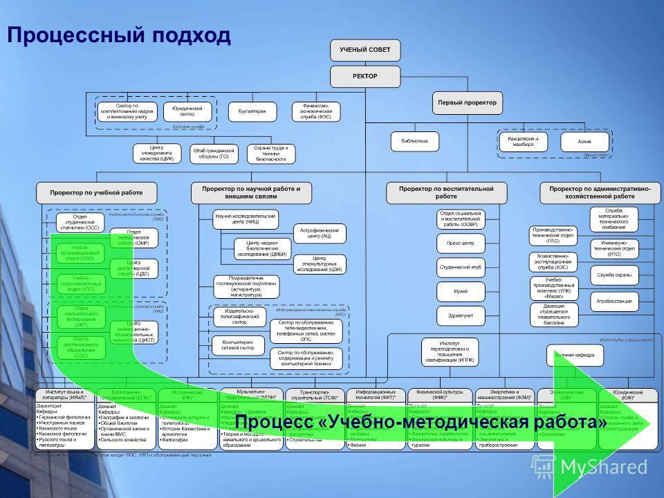 Процессный подход Процесс «Учебно-методическая работа»