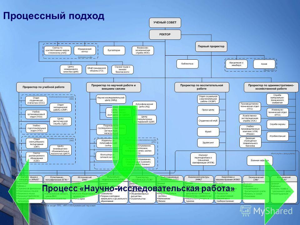 Процессный подход Процесс «Научно-исследовательская работа»