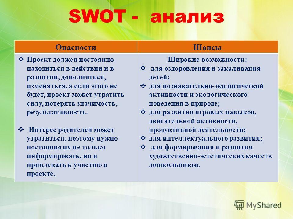 SWOT - анализ Опасности Шансы Проект должен постоянно находиться в действии и в развитии, дополняться, изменяться, а если этого не будет, проект может утратить силу, потерять значимость, результативность. Интерес родителей может утратиться, поэтому н