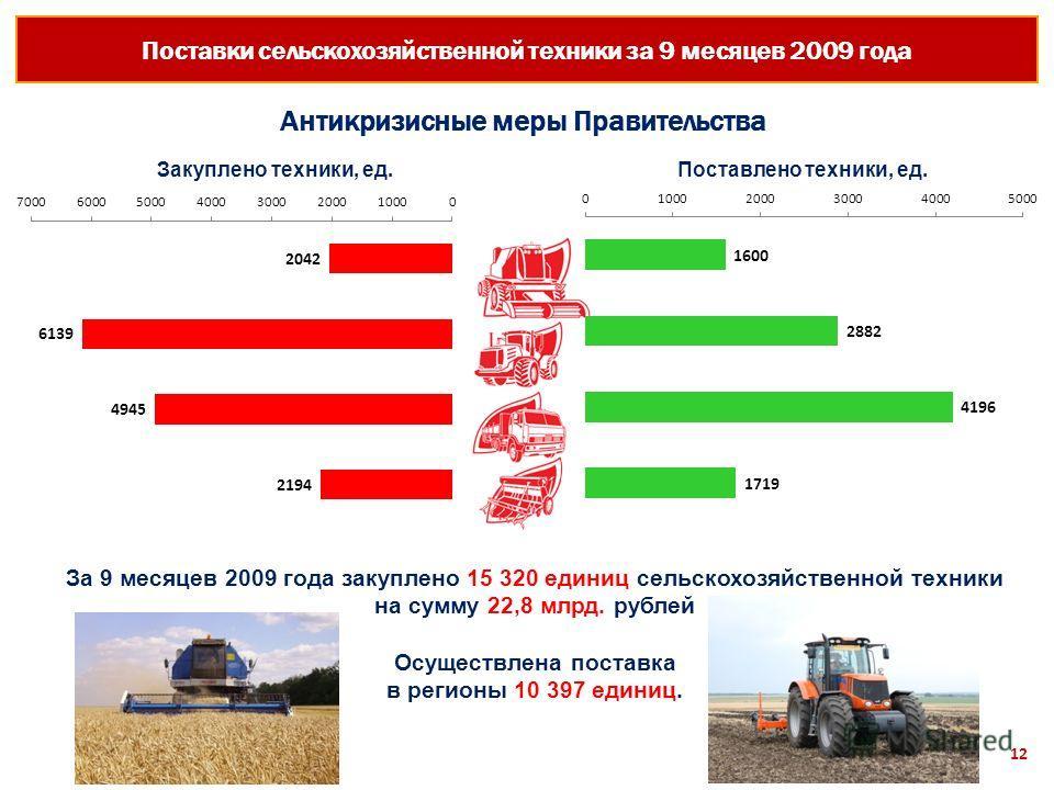 Поставки сельскохозяйственной техники за 9 месяцев 2009 года 12 За 9 месяцев 2009 года закуплено 15 320 единиц сельскохозяйственной техники на сумму 22,8 млрд. рублей Осуществлена поставка в регионы 10 397 единиц. Закуплено техники, ед.Поставлено тех