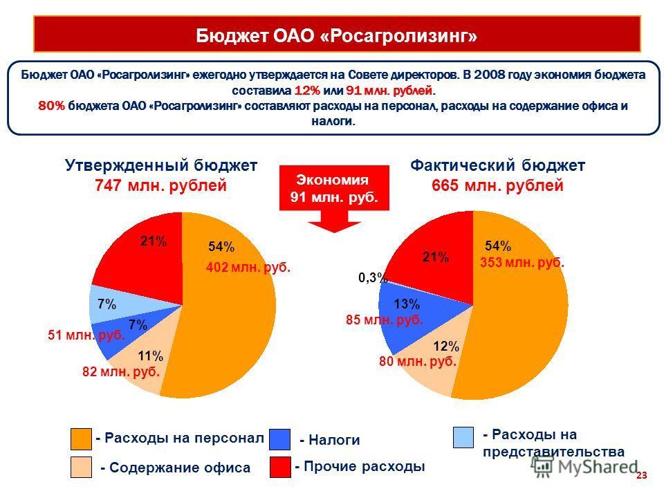 Бюджет ОАО «Росагролизинг» 23 Бюджет ОАО «Росагролизинг» ежегодно утверждается на Совете директоров. В 2008 году экономия бюджета составила 12% или 91 млн. рублей. 80% бюджета ОАО «Росагролизинг» составляют расходы на персонал, расходы на содержание
