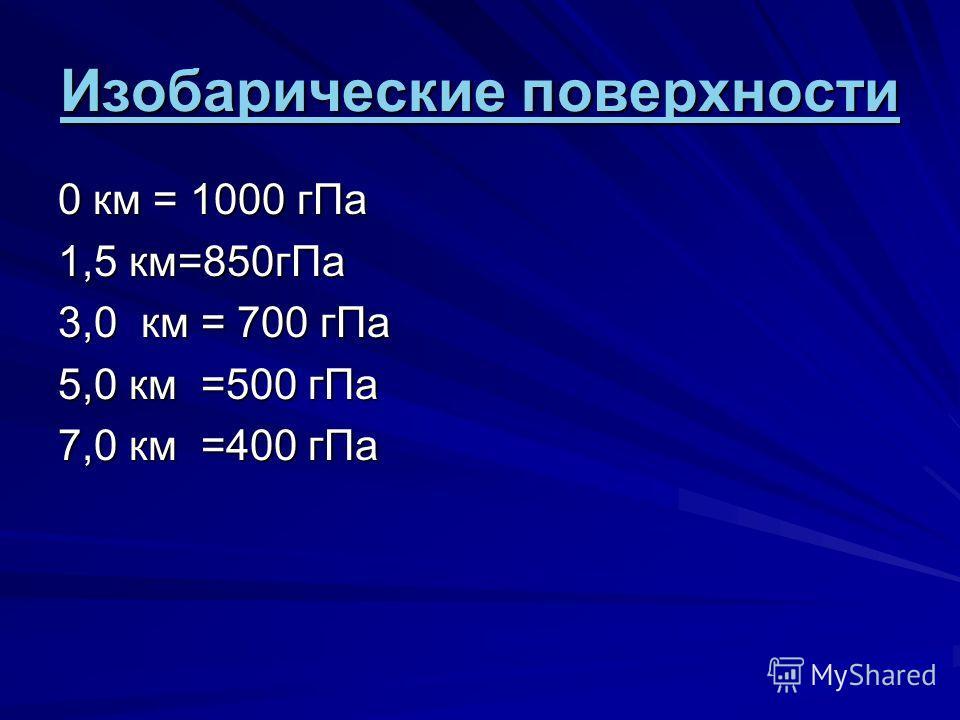 Изобарические поверхности 0 км = 1000 г Па 1,5 км=850 г Па 3,0 км = 700 г Па 5,0 км =500 г Па 7,0 км =400 г Па