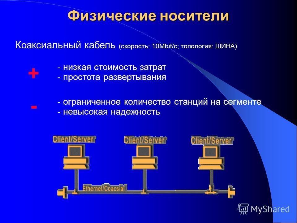 Коаксиальный кабель (скорость: 10Мbit/c; топология: ШИНА) Физические носители - низкая стоимость затрат - простота развертывания + - - ограниченное количество станций на сегменте - невысокая надежность