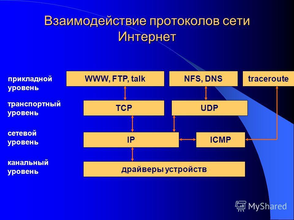 Взаимодействие протоколов сети Интернет драйверы устройств IPICMP TCPUDP tracerouteWWW, FTP, talkNFS, DNS канальный уровень транспортный уровень сетевой уровень прикладной уровень